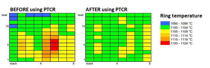 Process Temperature Control Rings-PTCR for Temperature Control