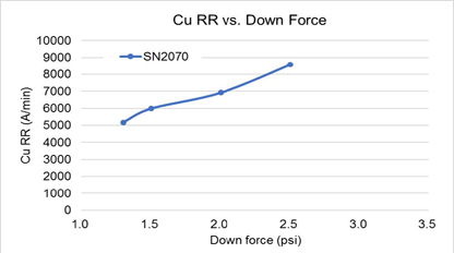 SN2070 Copper Slurry Metal Removal Rate vs Down Force