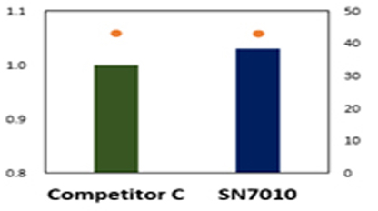 SN7010 Removal Rate graph